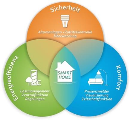 Smart Home mit LCN - openPR